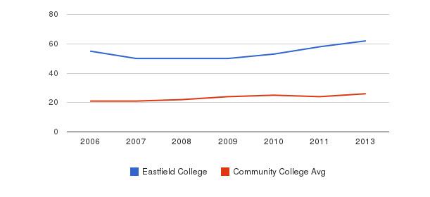 Eastfield College student staff&nbsp(2006-2013)