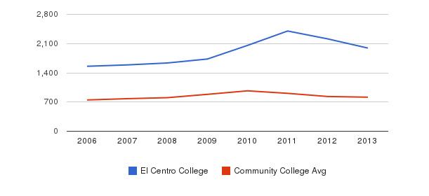 El Centro College Full-Time Students&nbsp(2006-2013)