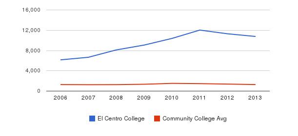El Centro College Total Enrollment&nbsp(2006-2013)