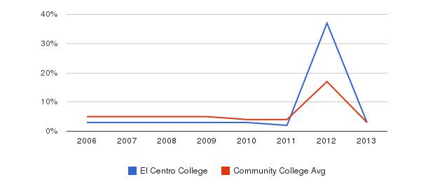 El Centro College Unknown&nbsp(2006-2013)
