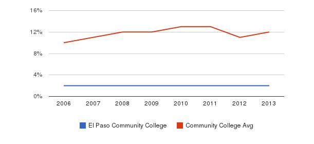 El Paso Community College Black&nbsp(2006-2013)