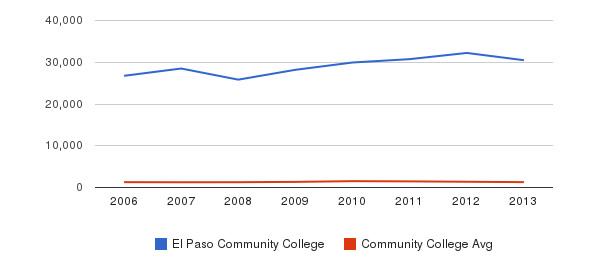 El Paso Community College Total Enrollment&nbsp(2006-2013)