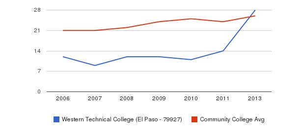 Western Technical College (El Paso - 79927) student staff&nbsp(2006-2013)