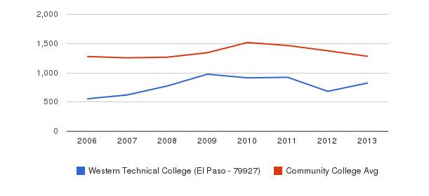 Western Technical College (El Paso - 79927) Total Enrollment&nbsp(2006-2013)