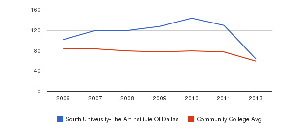 South University-The Art Institute Of Dallas Total Faculty&nbsp(2006-2013)