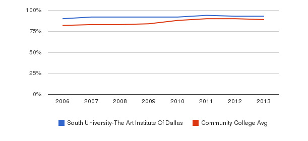 South University-The Art Institute Of Dallas % Students Receiving Some Financial Aid&nbsp(2006-2013)