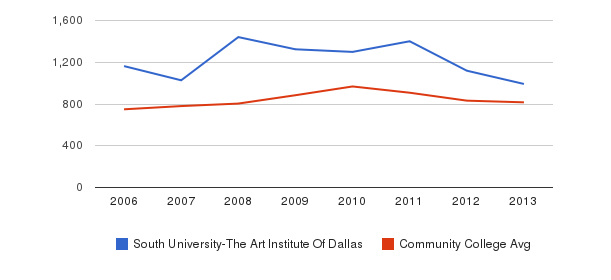 South University-The Art Institute Of Dallas Full-Time Students&nbsp(2006-2013)