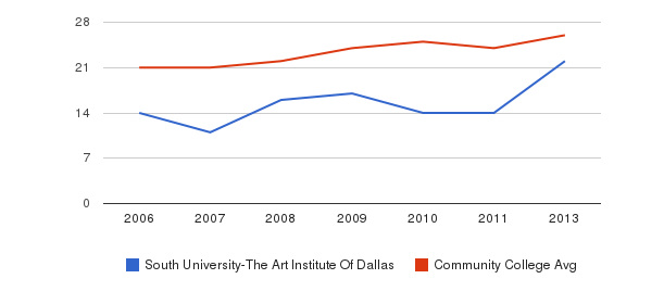 South University-The Art Institute Of Dallas student staff&nbsp(2006-2013)