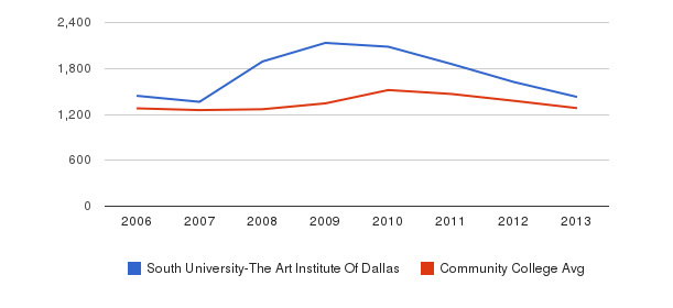 South University-The Art Institute Of Dallas Total Enrollment&nbsp(2006-2013)