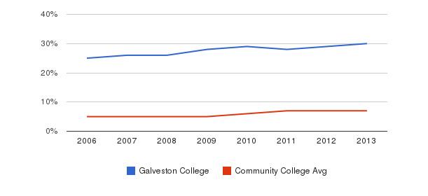 Galveston College Hispanic&nbsp(2006-2013)