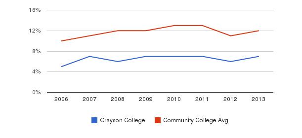 Grayson College Black&nbsp(2006-2013)