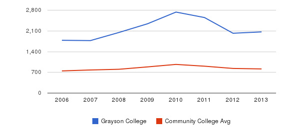 Grayson College Full-Time Students&nbsp(2006-2013)