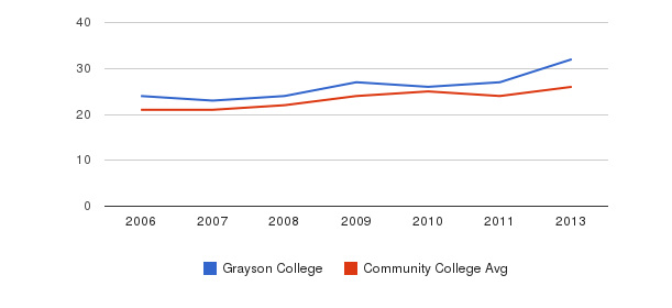 Grayson College student staff&nbsp(2006-2013)