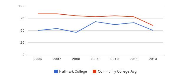 Hallmark College Total Faculty&nbsp(2006-2013)