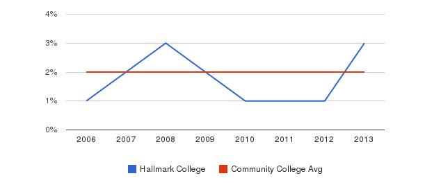 Hallmark College Asian&nbsp(2006-2013)