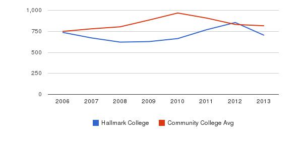 Hallmark College Full-Time Students&nbsp(2006-2013)