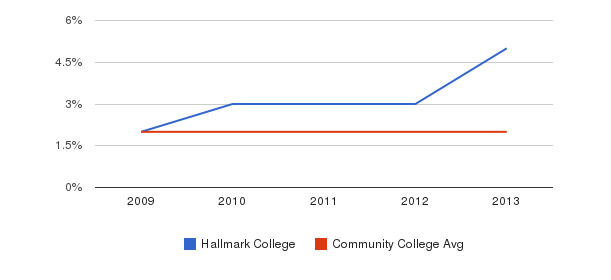 Hallmark College More&nbsp(2009-2013)