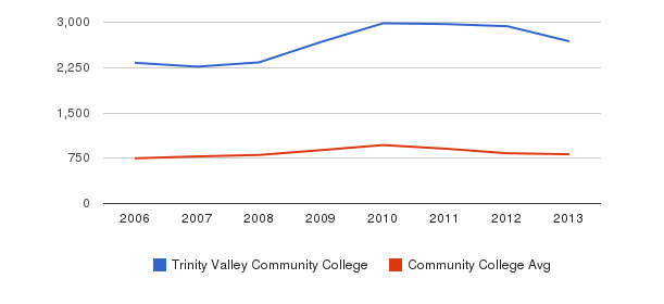 Trinity Valley Community College Full-Time Students&nbsp(2006-2013)