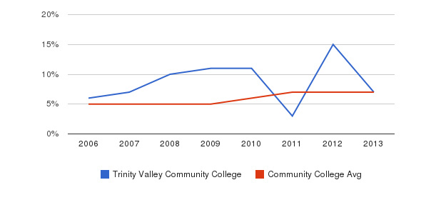 Trinity Valley Community College Hispanic&nbsp(2006-2013)