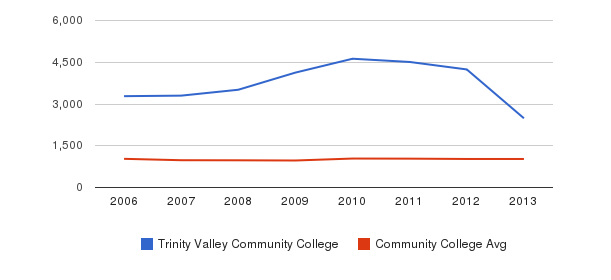 Trinity Valley Community College Part-Time Students&nbsp(2006-2013)