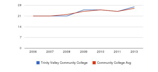 Trinity Valley Community College student staff&nbsp(2006-2013)