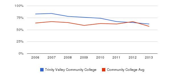 Trinity Valley Community College White&nbsp(2006-2013)