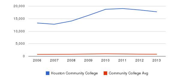 Houston Community College Full-Time Students&nbsp(2006-2013)