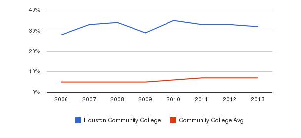 Houston Community College Hispanic&nbsp(2006-2013)