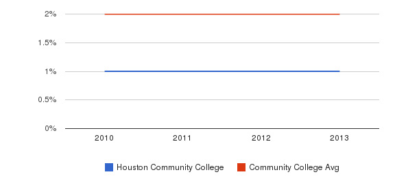 Houston Community College More&nbsp(2010-2013)