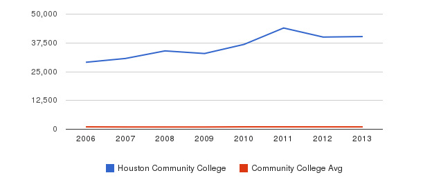 Houston Community College Part-Time Students&nbsp(2006-2013)