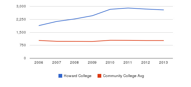 Howard College Part-Time Students&nbsp(2006-2013)