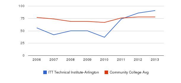 ITT Technical Institute-Arlington Percent Admitted&nbsp(2006-2013)