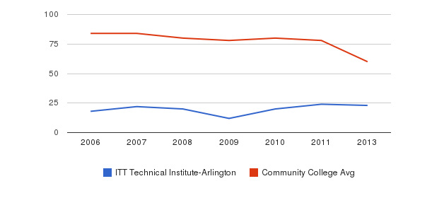 ITT Technical Institute-Arlington Total Faculty&nbsp(2006-2013)