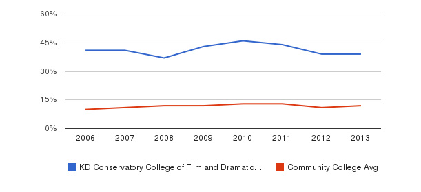 KD Conservatory College of Film and Dramatic Arts Black&nbsp(2006-2013)