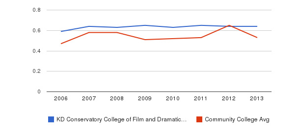 KD Conservatory College of Film and Dramatic Arts Diversity Score&nbsp(2006-2013)