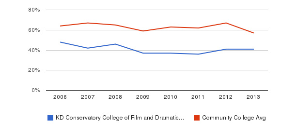 KD Conservatory College of Film and Dramatic Arts White&nbsp(2006-2013)