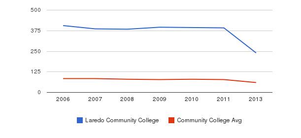 Laredo Community College Total Faculty&nbsp(2006-2013)