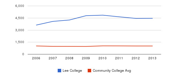 Lee College Part-Time Students&nbsp(2006-2013)