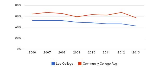Lee College White&nbsp(2006-2013)