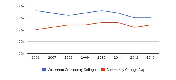 McLennan Community College Black&nbsp(2006-2013)
