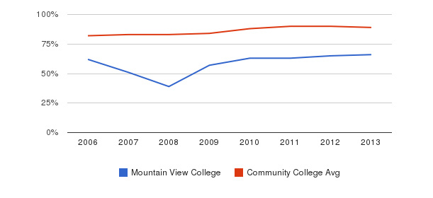 Mountain View College % Students Receiving Some Financial Aid&nbsp(2006-2013)