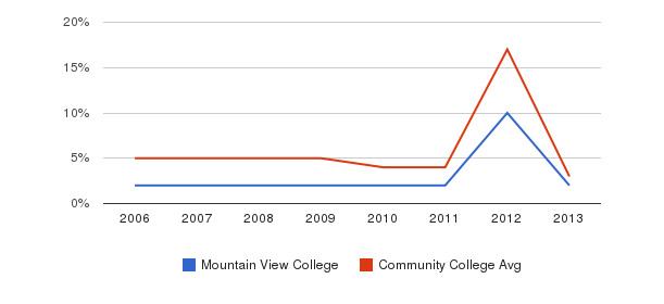 Mountain View College Unknown&nbsp(2006-2013)