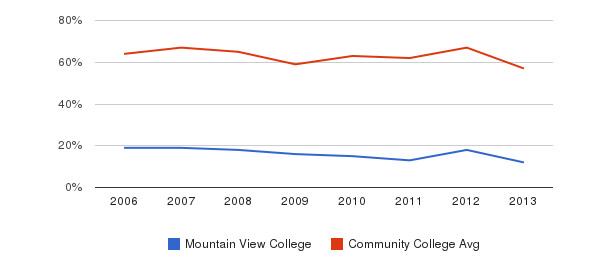 Mountain View College White&nbsp(2006-2013)