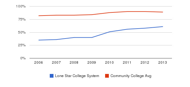 Lone Star College System % Students Receiving Some Financial Aid&nbsp(2006-2013)