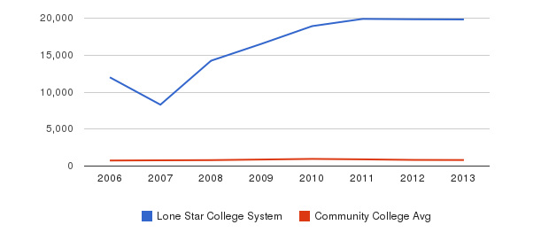 Lone Star College System Full-Time Students&nbsp(2006-2013)