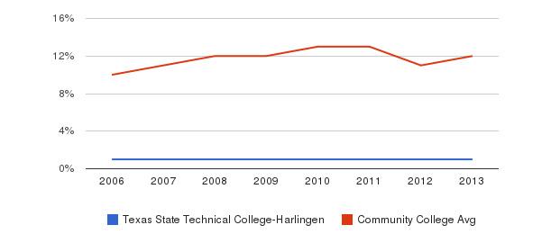 Texas State Technical College-Harlingen Black&nbsp(2006-2013)