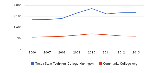 Texas State Technical College-Harlingen Full-Time Students&nbsp(2006-2013)