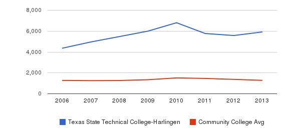 Texas State Technical College-Harlingen Total Enrollment&nbsp(2006-2013)