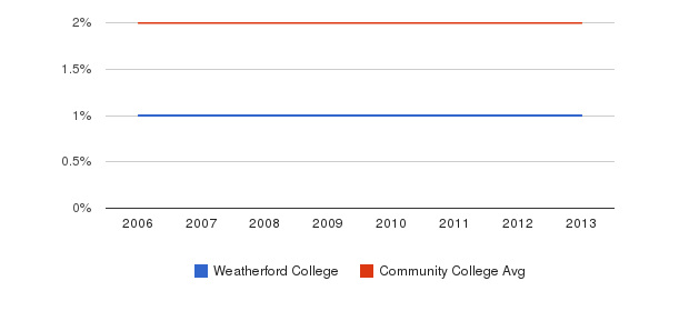 Weatherford College Asian&nbsp(2006-2013)