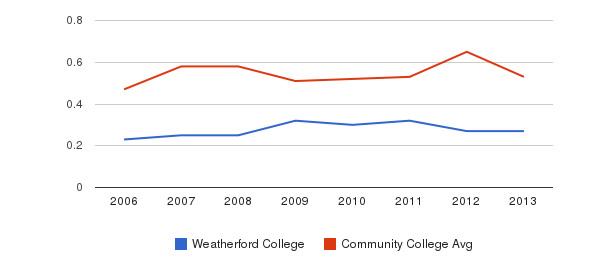 Weatherford College Diversity Score&nbsp(2006-2013)